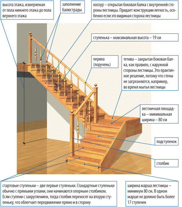Деревянные лестницы своими руками проекты